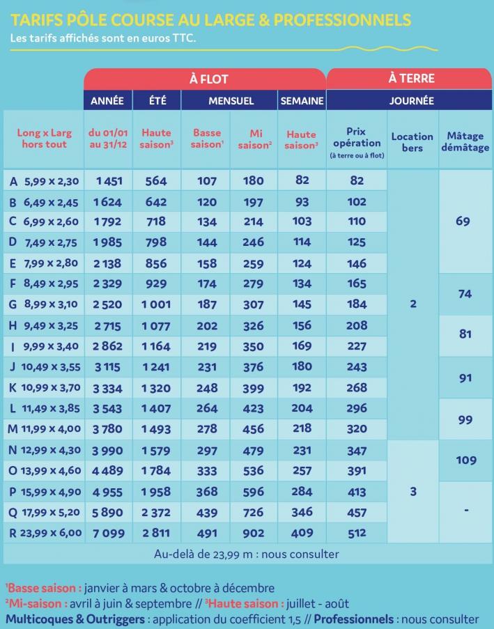 Tarifs Pôle course et Lorient la Base